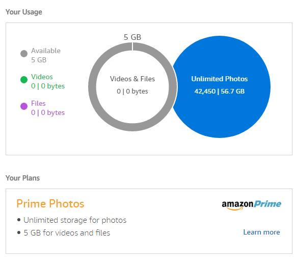 Amazon Drive usage