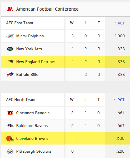AFC East and North standings